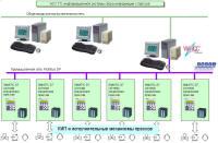 Система сбора информации с технологического оборудования на шинном заводе с импользованием SCADA системы WinCC и процессора Simatic CP5611 компании Siemens.